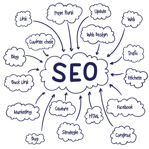 Analiză SEO website